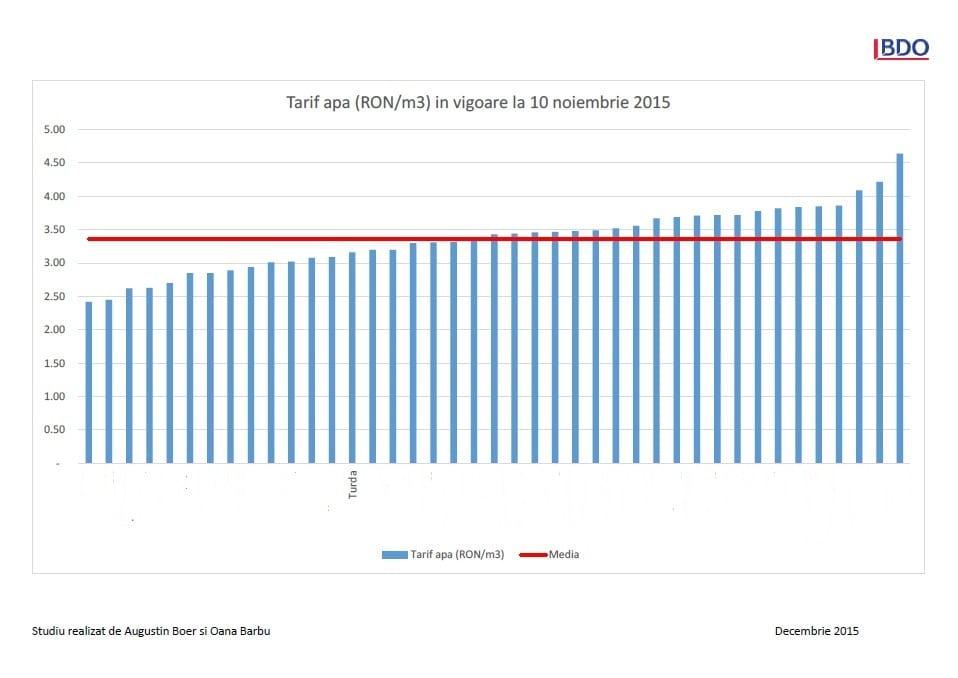 Grafic tarif CAA